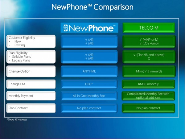 celcom-newphone-vs-maxis-zerolution-600x450.jpg